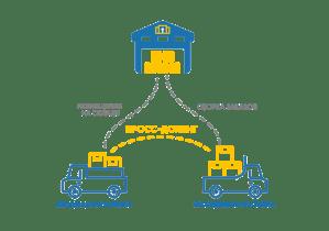 Услуги кросс докинга, фулфилмента и ответственного складского хранения